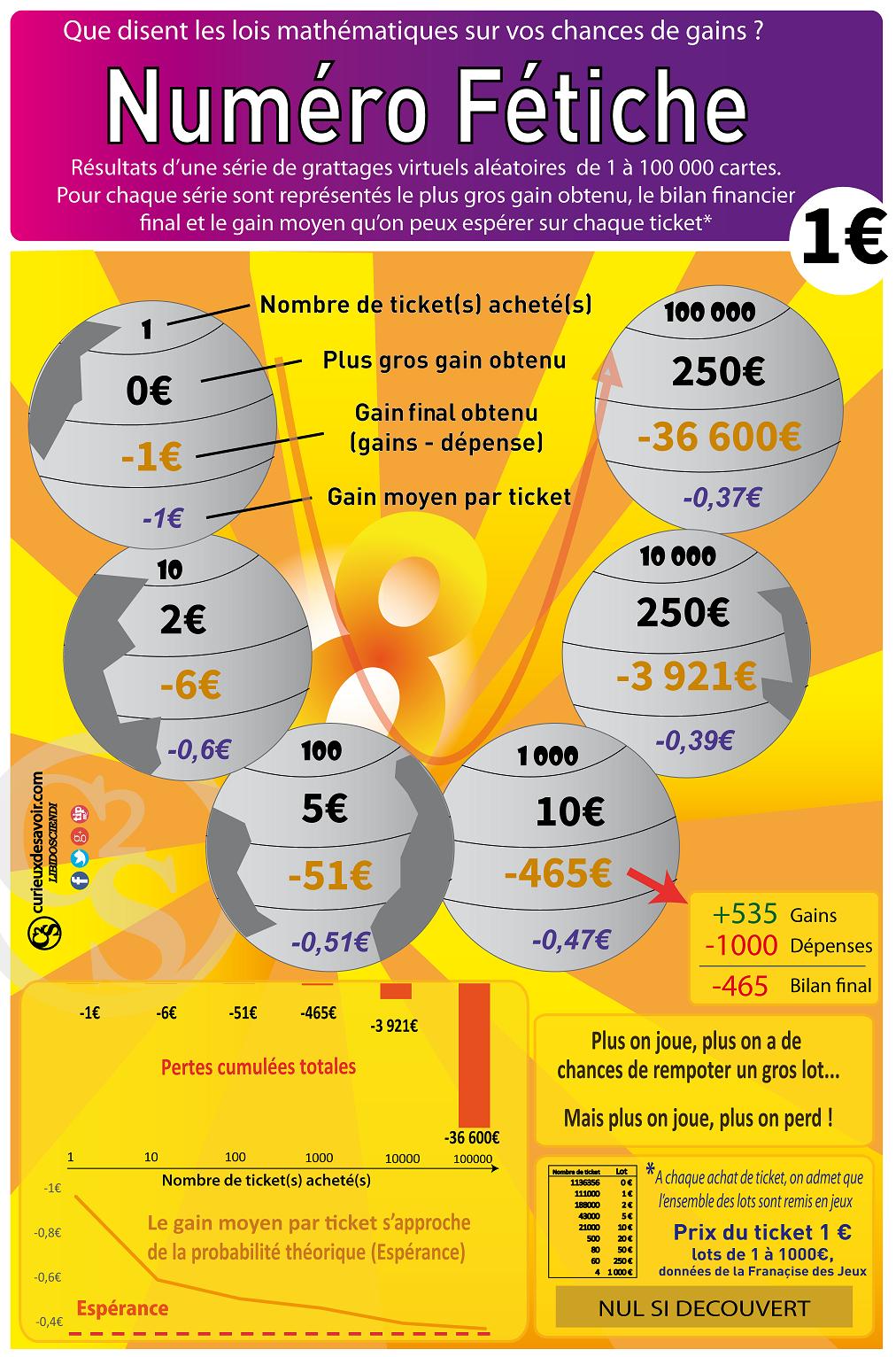 règle euromillion gain